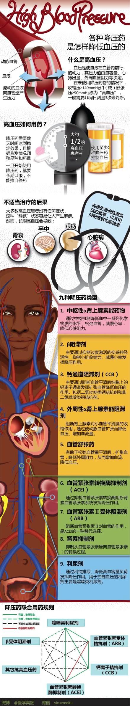 降压药的分类及联合应用
