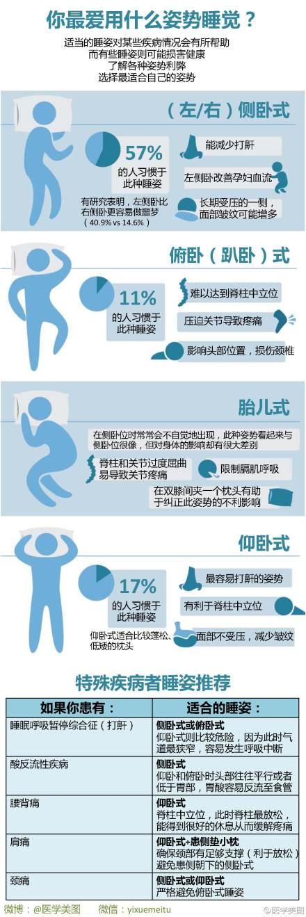 你的睡姿健康吗?