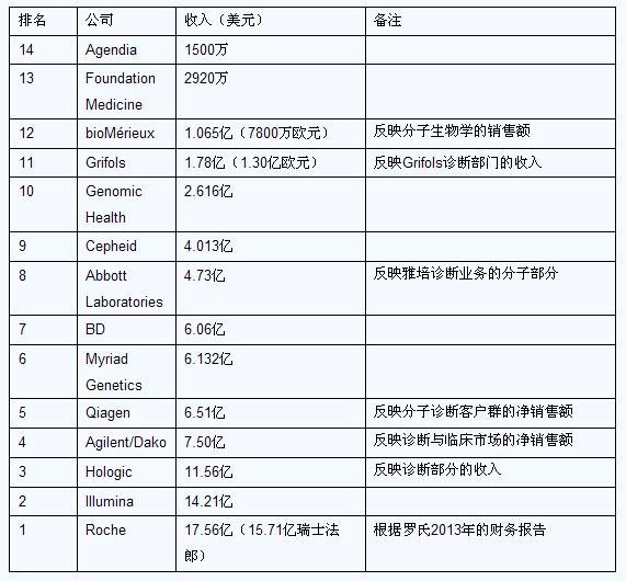 分子诊断公司全球14强